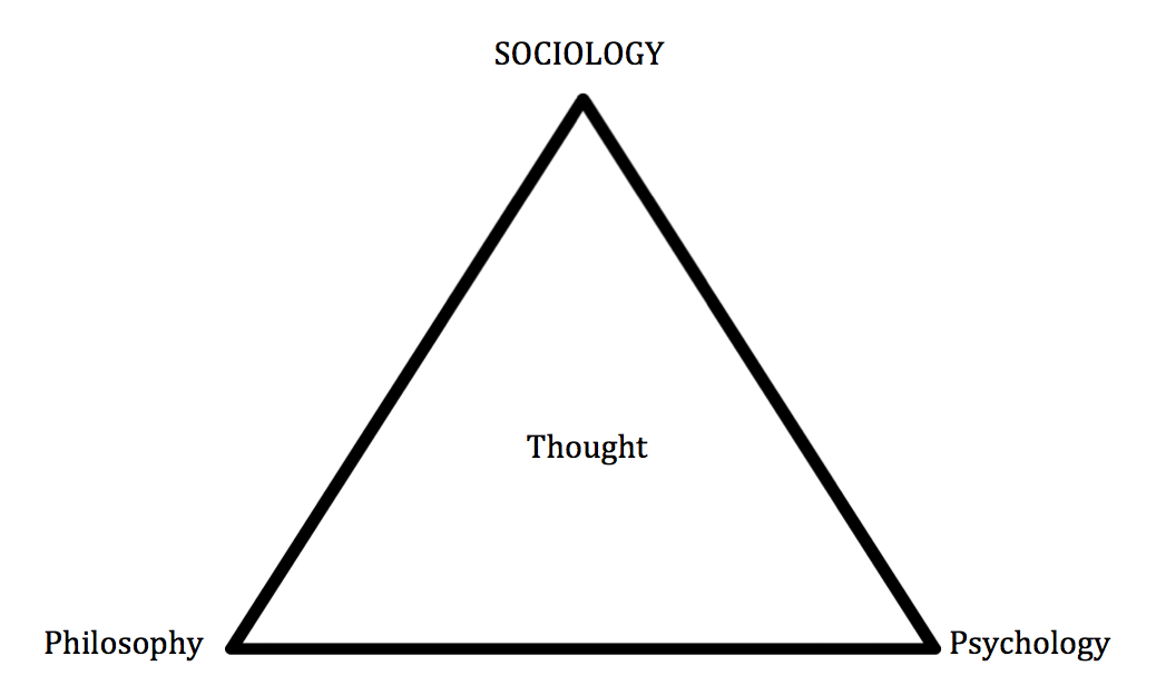 Sociology explained by C.J.
