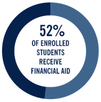 52% of enrolled students receive financial aid