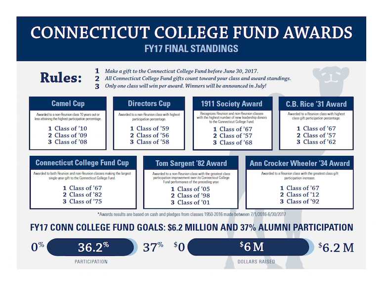 Connecticut College Fund Awards results for 2017